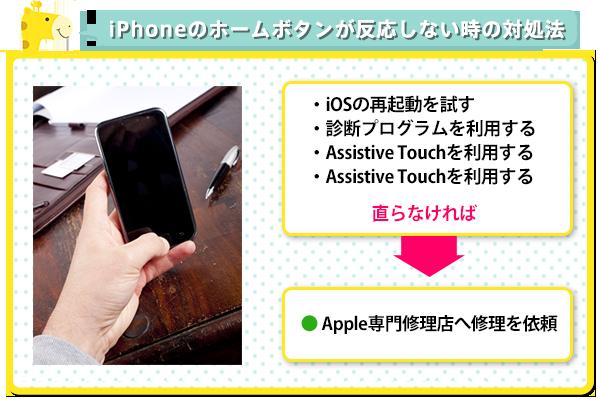 iPhone7の意外なデメリット